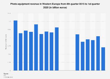 Photo equipment: revenue in Western Europe Q4 2015-Q3 2017