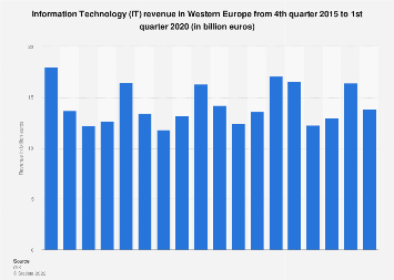Information Technology (IT): revenue in Western Europe Q4 2015-Q3 2017