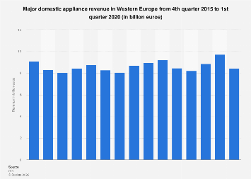Major domestic appliances: revenue in Western Europe Q4 2015-Q4 2017