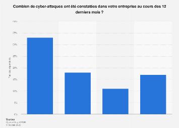 Nombre de cyber-attaques détectées par les entreprises en France 2017