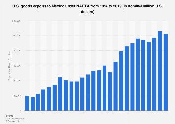 U.S. goods exports to Mexico under NAFTA 1994-2017