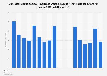 Consumer Electronics (CE): revenue in Western Europe Q4 2015-Q4 2017