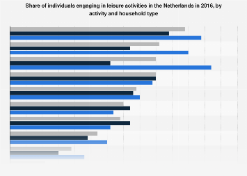 Leisure activities in the Netherlands 2016, by activity and household type