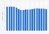Share of U.S. merchandise exports to NAFTA 2003-2017