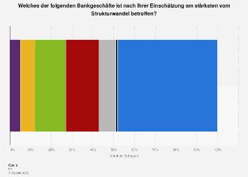 Umfrage zum Strukturwandel in der Schweizer Finanzindustrie nach Bankgeschäft 2019