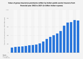 Value of gross non-life insurance premiums by Indian public insurers 2001-2017