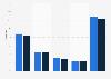 Part des ventes de cerises en volume par circuit en France 2015-2016