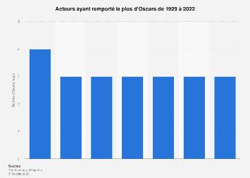 Acteurs les plus récompensés aux Oscars 1929-2019
