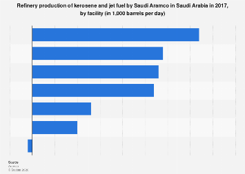 Saudi Aramco's kerosene/jet fuel production in Saudi Arabia by refinery 2017
