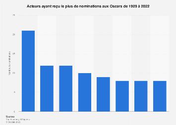 Acteurs les plus nommés aux Oscars 1929-2018