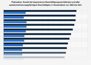 Fluktuation der sozialversicherungspflichtigen Beschäftigung in Deutschland bis 2017