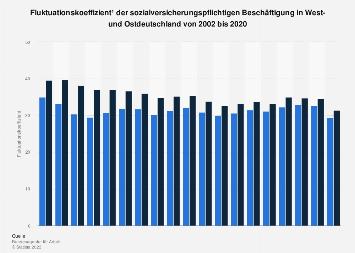Fluktuationskoeffizient der Beschäftigung in West- und Ostdeutschland bis 2017