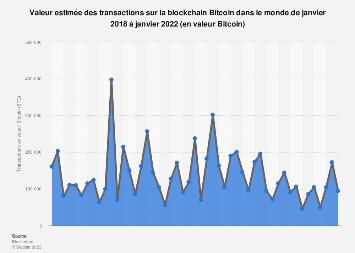 Bitcoin : transactions sur la blockchain en valeur BTC dans le monde 2018-2019