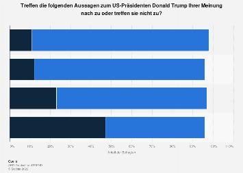Umfrage zur Bewertung des US-Präsidenten Donald Trump 2018