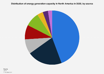 North American energy generation capacity share by source 2017