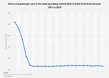 Share of passenger cars in the Indian vehicle fleet 1981-2015