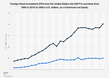Foreign direct investment (FDI) from the U.S. into NAFTA 1994-2017