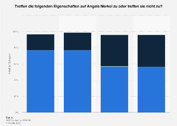 Umfrage zum Profil von Angela Merkel 2017