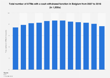 Number of ATMs with a cash withdrawal function in Belgium 2007-2016