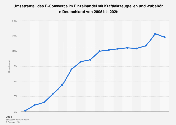 Umsatzanteil des E-Commerce im Einzelhandel mit Kfz-Teilen in Deutschland bis 2017