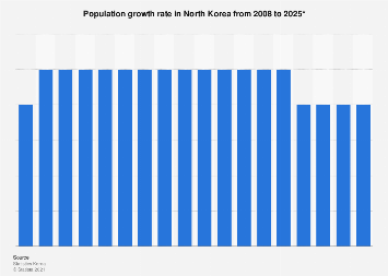 Population growth rate in North Korea 2008-2025