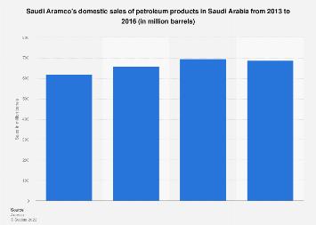 Saudi Aramco's domestic petroleum product sales in Saudi Arabia 2013-2016