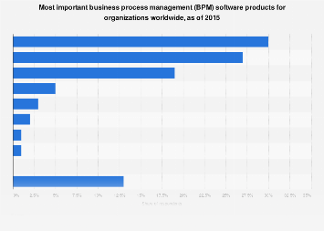 Important BPM software products 2015