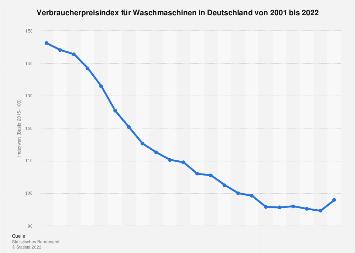 Verbraucherpreisindex für Waschmaschinen in Deutschland bis 2017
