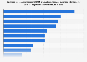 BPM products and services planned for use in 2016