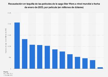 Películas de la saga Star Wars por taquilla a nivel mundial 2020