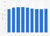Renta neta media por persona Navarra 2008-2016
