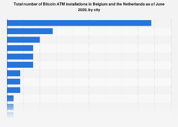 Number of Bitcoin ATM installations in Belgium and the Netherlands in 2018, by city