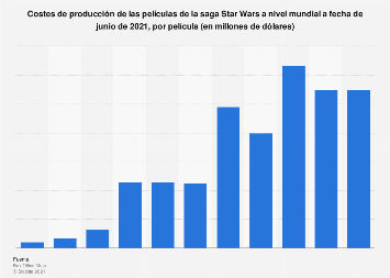 Películas de la saga Star Wars por costes de producción 2018