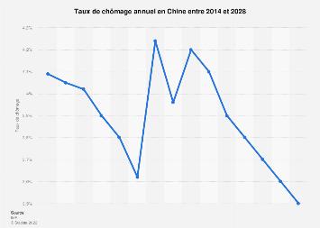 Taux de chômage annuel en Chine 2014-2024