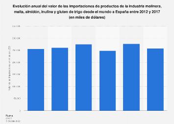 Valor de las importaciones del sector molinero desde el mundo a España 2012-2017