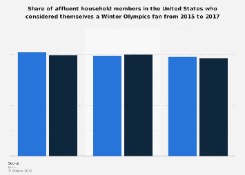 Affluent Americans: share who considered themselves a Winter Olympics fan 2015-2017