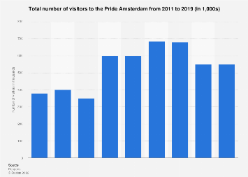 Number of visitors at the Pride Amsterdam 2011-2017