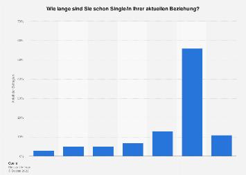 Umfrage zur Dauer der aktuellen Partnerschaft / des Single-Daseins Deutschland 2016