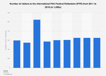 Visitor numbers to the International Film Festival Rotterdam (IFFR) 2011-2016