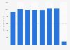 Chiffre d'affaires de l'assureur Allianz France 2012-2018