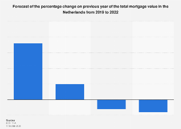 Mortgage value forecast change in the Netherlands 2016-2019
