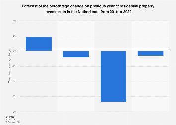 Residential real estate investments forecast change in the Netherlands 2016-2019