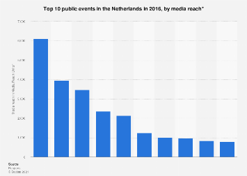 Leading events in the Netherlands 2016, by media reach