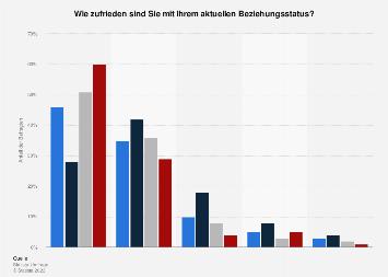 Umfrage zur Zufriedenheit mit dem aktuellen Beziehungsstatus in Deutschland 2016
