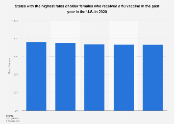 U.S. states with the highest rate of flu vaccine receiving older women 2016