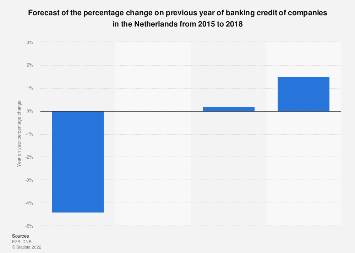 Company banking credit volume forecast change in the Netherlands 2015-2018