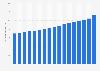 Valor de los billetes de 1 dólar estadounidense en circulación 2005-2017