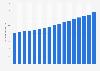 Valor de los billetes de 5 dólares estadounidenses en circulación 2005-2017