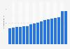 Valor de los billetes de 20 dólares estadounidenses en circulación 2005-2017
