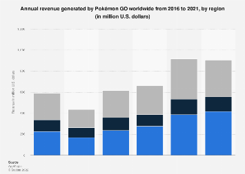 Annual revenue from Pokémon Go worldwide 2016-2020, by region
